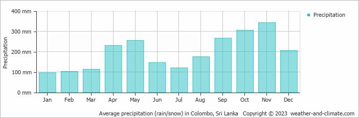 Average precipitation (rain/snow) in Colombo, Sri Lanka