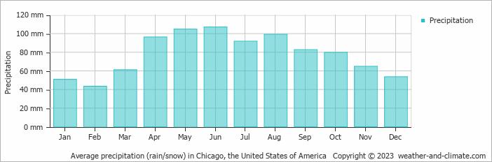 Average precipitation (rain/snow) in Chicago, United States of America