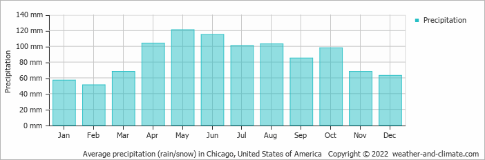 Average precipitation (rain/snow) in Chicago, United States of America