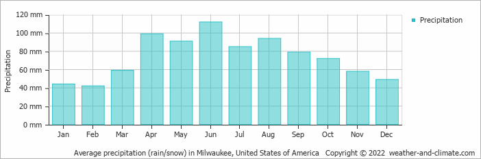 Average precipitation (rain/snow) in Milwaukee, United States of America