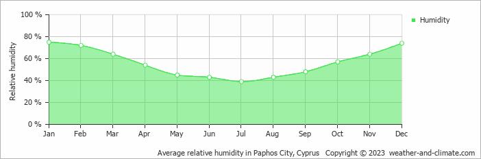 Average relative humidity in Paphos City, Cyprus