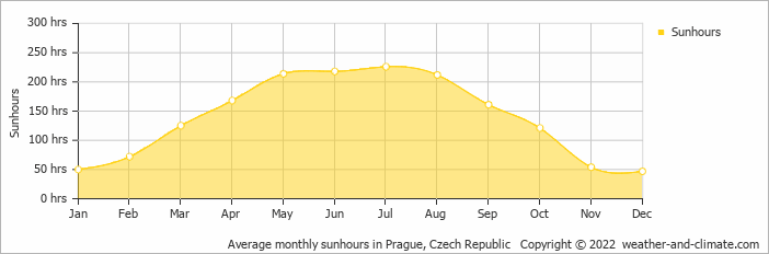 Average monthly sunhours in Prague, Czech Republic
