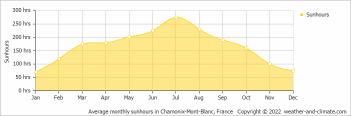 Average monthly sunhours in Chamonix-Mont-Blanc, France