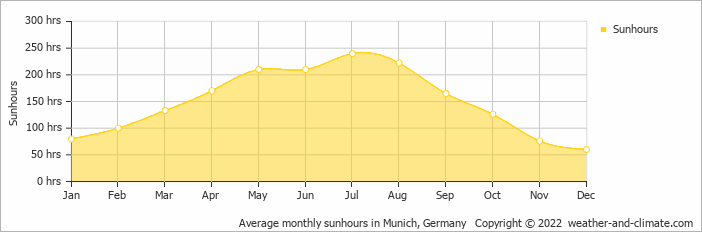 Average monthly sunhours in Munich, Germany