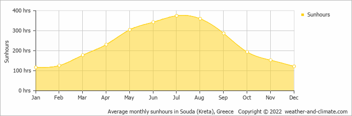 Average monthly sunhours in Chania Town, Greece