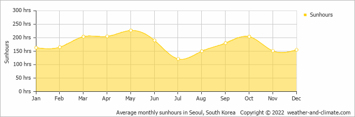 Average monthly sunhours in Seoul, South Korea