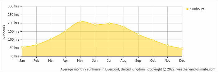 Average monthly sunhours in Liverpool, United Kingdom