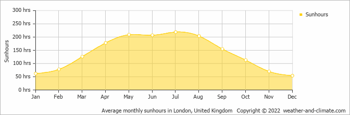 Average monthly sunhours in London, United Kingdom