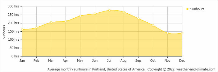 Average monthly sunhours in Scarborough, United States of America