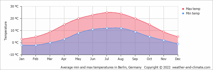 Average min and max temperatures in Berlin, Germany