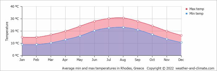 Average min and max temperatures in Rhodes Town, Greece