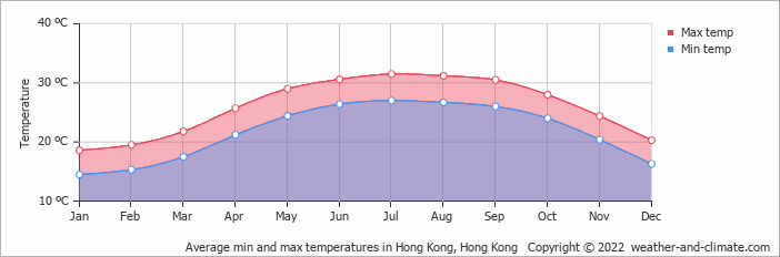 Average min and max temperatures in Hong Kong, Hong Kong