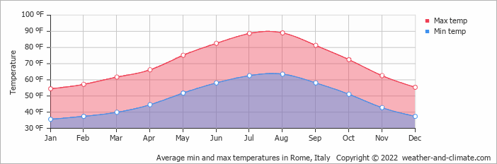 Average min and max temperatures in Rome, Italy