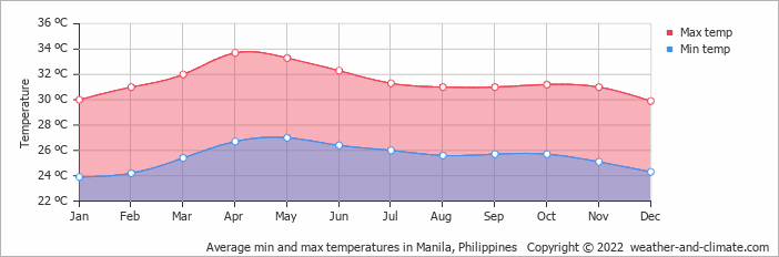Average min and max temperatures in Manila, Philippines