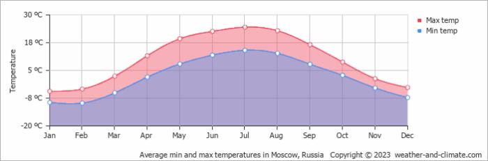 Resultado de imagem para moscow weather year
