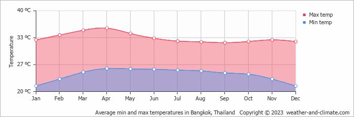 Average min and max temperatures in Bangkok, Thailand where to stay in Bangkok
