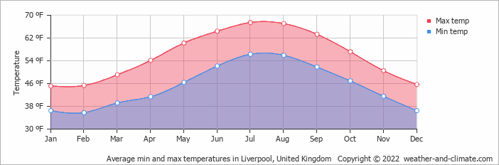Average min and max temperatures in Liverpool, United Kingdom
