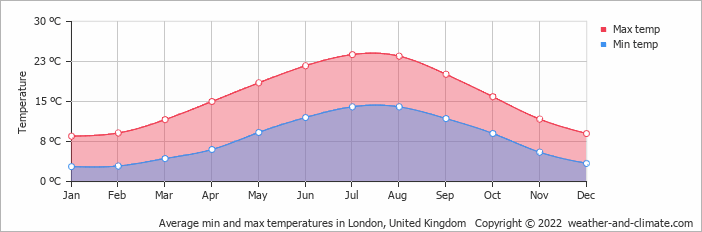 Average min and max temperatures in London, United Kingdom