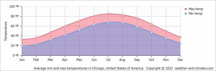 Average min and max temperatures in Chicago, United States of America