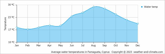 Average water temperatures in Larnaca, Cyprus