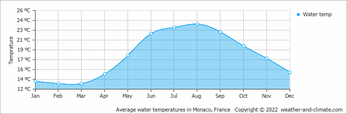 Average water temperatures in Nice, France
