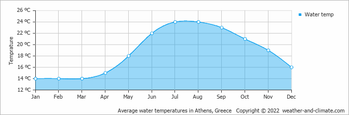 Average water temperatures in Thessaloniki, Greece