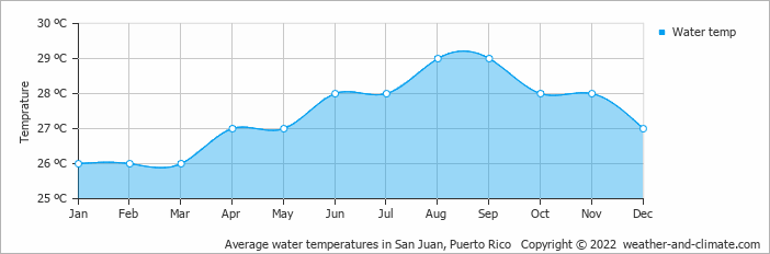 Month Rico Puerto Temperatures