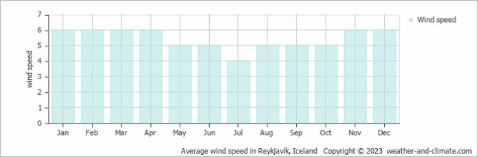 Average wind speed in  Reykjavík, Iceland