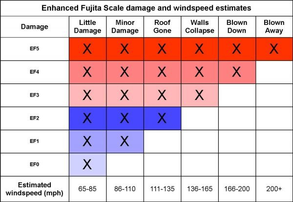 EF-Scale