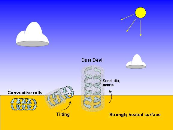 diagram of how a dust devil forms