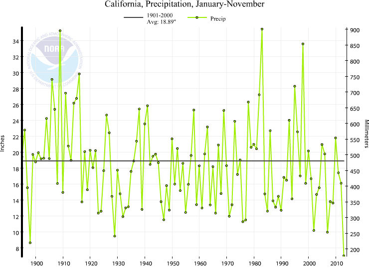Time series of January-November precipitation anomalies in California from the full historical record. Note that 2013 is literally off the chart. (NCDC)