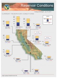 Current reservoir levels in California are low and dropping rapidly. (CA DWR)