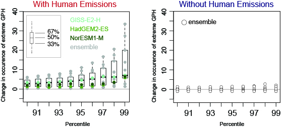 Extreme 12-month geopotential heights similar to those that occurred in 2013 in association with the Triple R are far more common in the presence of human greenhouse emissions (left) than in the absence of human greenhouse emissions (right). (Swain et al. 2014)
