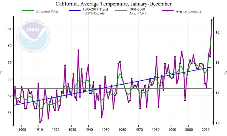 2014 was California's record warmest year. (NOAA/NCDC)