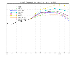 The latest national and international multi-model ensembles agree upon a very strong, if not record-breaking El Niño event. (NOAA CPC)