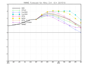 The latest multi-model ensemble plume shows that El Niño is not yet done strengthening. (CPC)