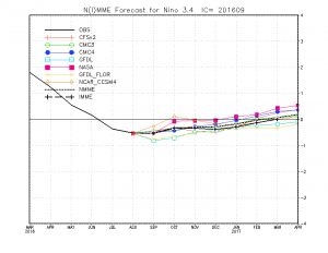 Multi-model ensemble forecast suggests ENSO-neutral conditions most like for coming winter. (CPC)