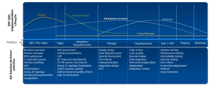 Dynamics AX2012 Solution Workshop - Role of the Solution Architect - Preface