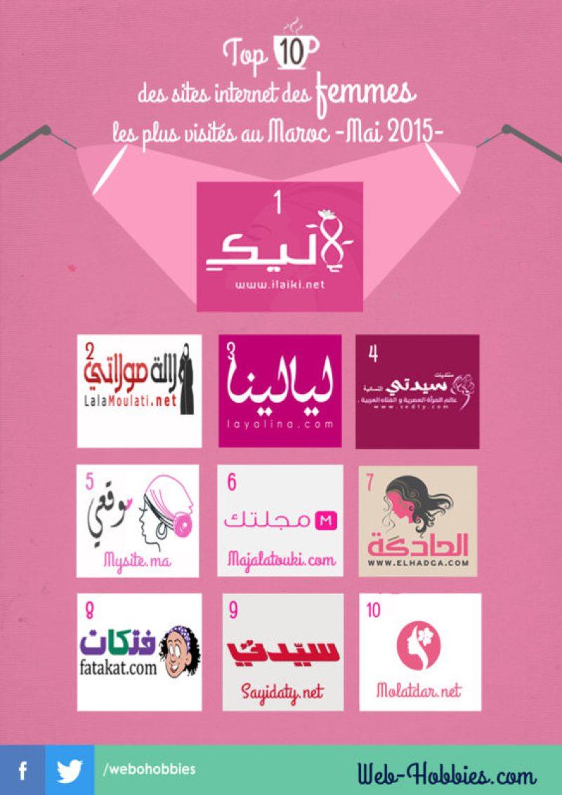 Top 10 sites femmes les plus visités au Maroc -mai 2015-
