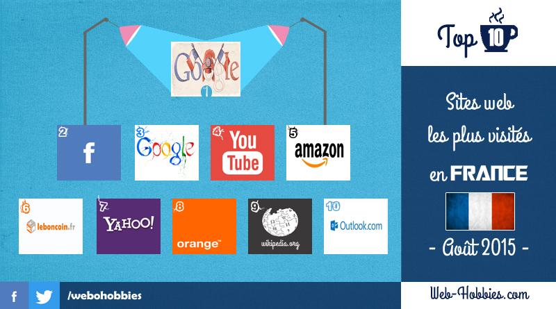 TOP 10 des meilleurs sites internet en France