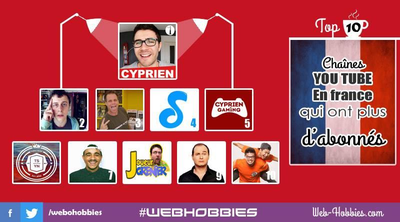 Cyprien en tête du TOP 10 des chaines YouTube en France