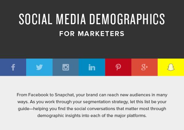 Demografische Kennzahlen über Social Media Nutzer für Marketing-Fachkräfte