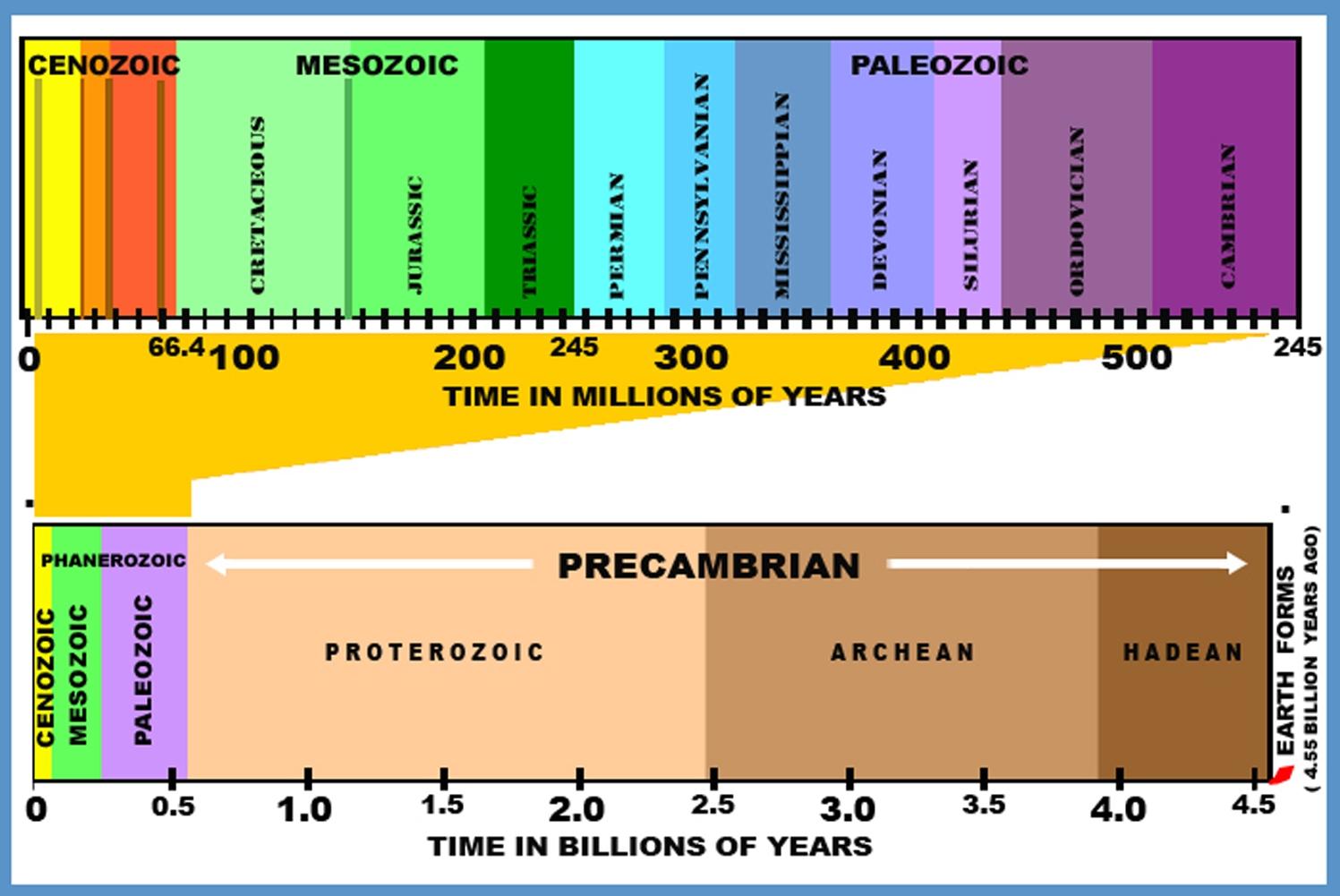 The Age Of Aquarius Nope It S The Anthropocene Epoch
