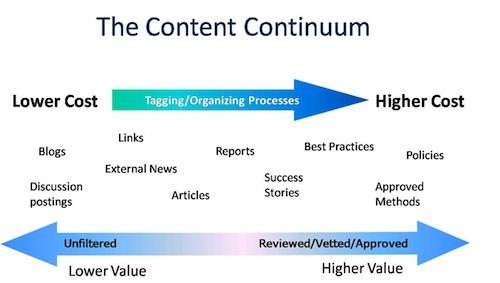 content continuum