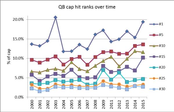 QB cap breakdown