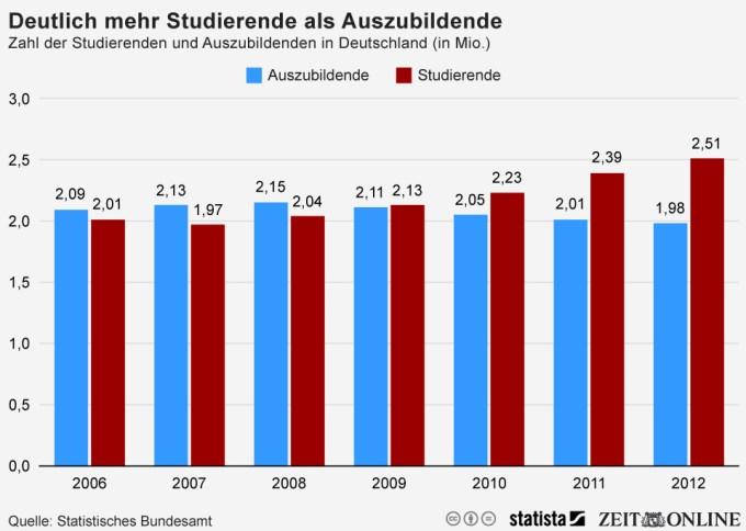 Infografik: Deutlich mehr Studierende als Auszubildene | Statista
