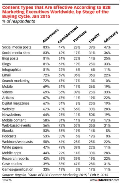 b2b-social-media-content-types-funnel