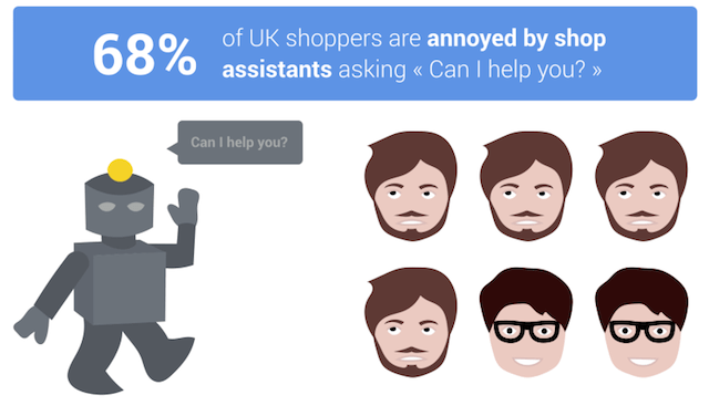68% of UK shoppers don't like being offered help in store