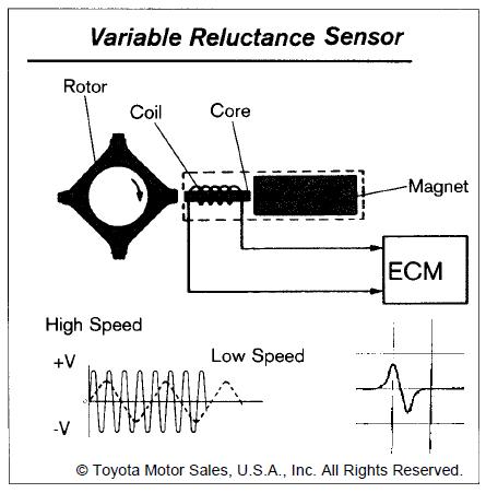 Toyota speed sensor