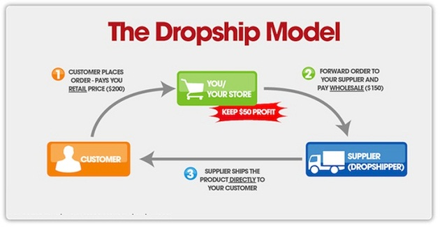 Drop Shipping vs. Marketplaces